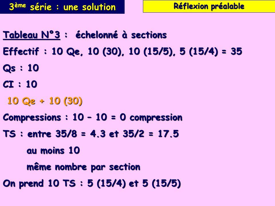 3 ème série : une solution Tableau N°3 : échelonné à sections Effectif : 10 Qe, 10 (30), 10 (15/5), 5 (15/4) = 35 Qs : 10 CI : 10 10 Qe + 10 (30) 10 Qe + 10 (30) Compressions : 10 – 10 = 0 compression TS : entre 35/8 = 4.3 et 35/2 = 17.5 au moins 10 au moins 10 même nombre par section même nombre par section On prend 10 TS : 5 (15/4) et 5 (15/5) Réflexion préalable