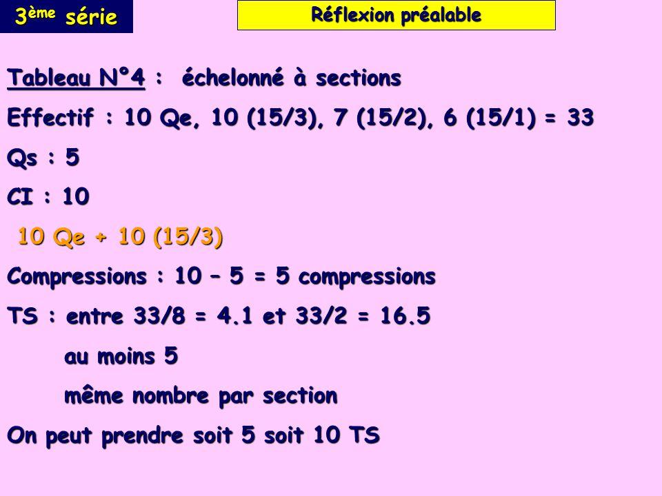 3 ème série Tableau N°4 : échelonné à sections Effectif : 10 Qe, 10 (15/3), 7 (15/2), 6 (15/1) = 33 Qs : 5 CI : 10 10 Qe + 10 (15/3) 10 Qe + 10 (15/3) Compressions : 10 – 5 = 5 compressions TS : entre 33/8 = 4.1 et 33/2 = 16.5 au moins 5 au moins 5 même nombre par section même nombre par section On peut prendre soit 5 soit 10 TS Réflexion préalable