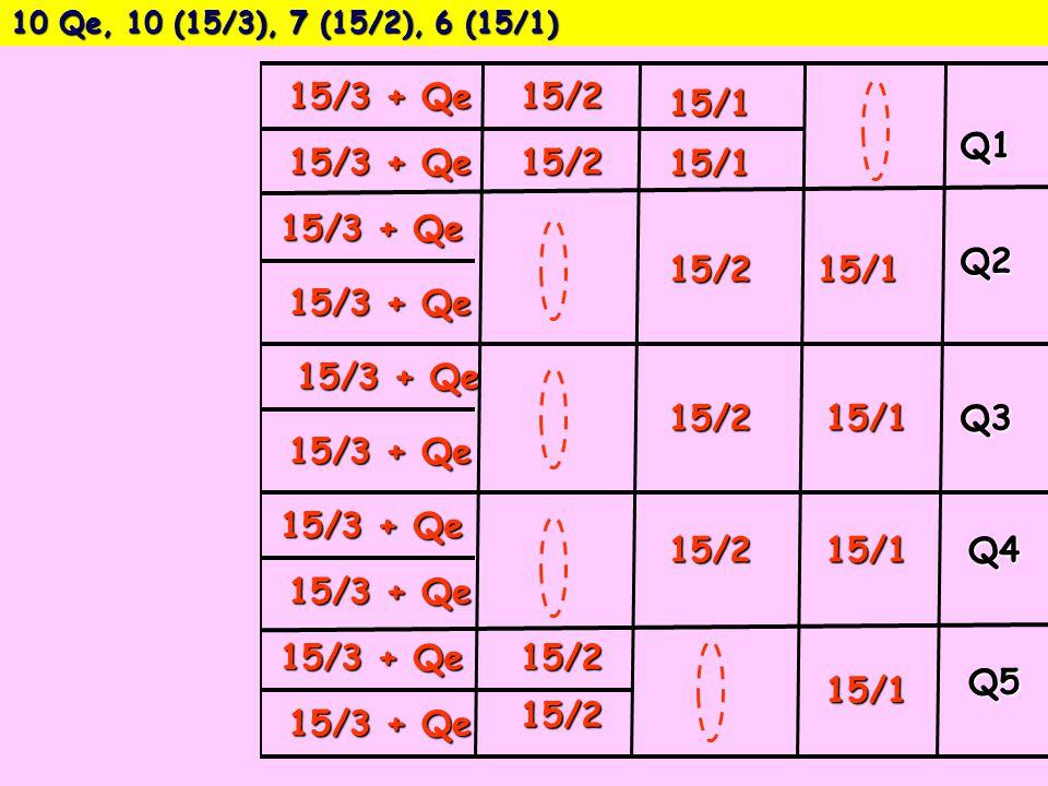 10 Qe, 10 (15/3), 7 (15/2), 6 (15/1) Q1 Q2 Q3 Q4 Q515/1 15/1 15/1 15/1 15/1 15/2 15/1 15/2 15/2 15/2 15/2 15/2 15/2 15/3 + Qe