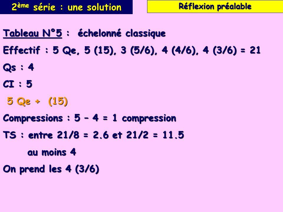 2 ème série : une solution Tableau N°5 : échelonné classique Effectif : 5 Qe, 5 (15), 3 (5/6), 4 (4/6), 4 (3/6) = 21 Qs : 4 CI : 5 5 Qe + (15) 5 Qe + (15) Compressions : 5 – 4 = 1 compression TS : entre 21/8 = 2.6 et 21/2 = 11.5 au moins 4 au moins 4 On prend les 4 (3/6) Réflexion préalable