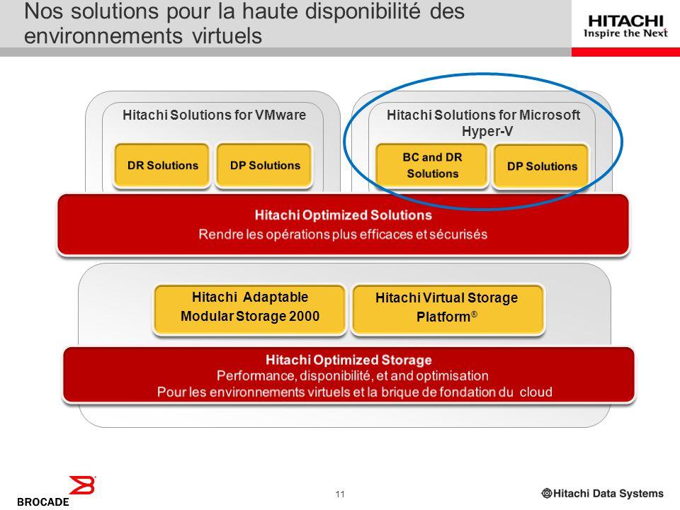 10 Vue rapide du portfolio des solutions dHitachi Aider les entreprises à transformer et à adapter leur informatique HardwareSoftware Hitachi Solution