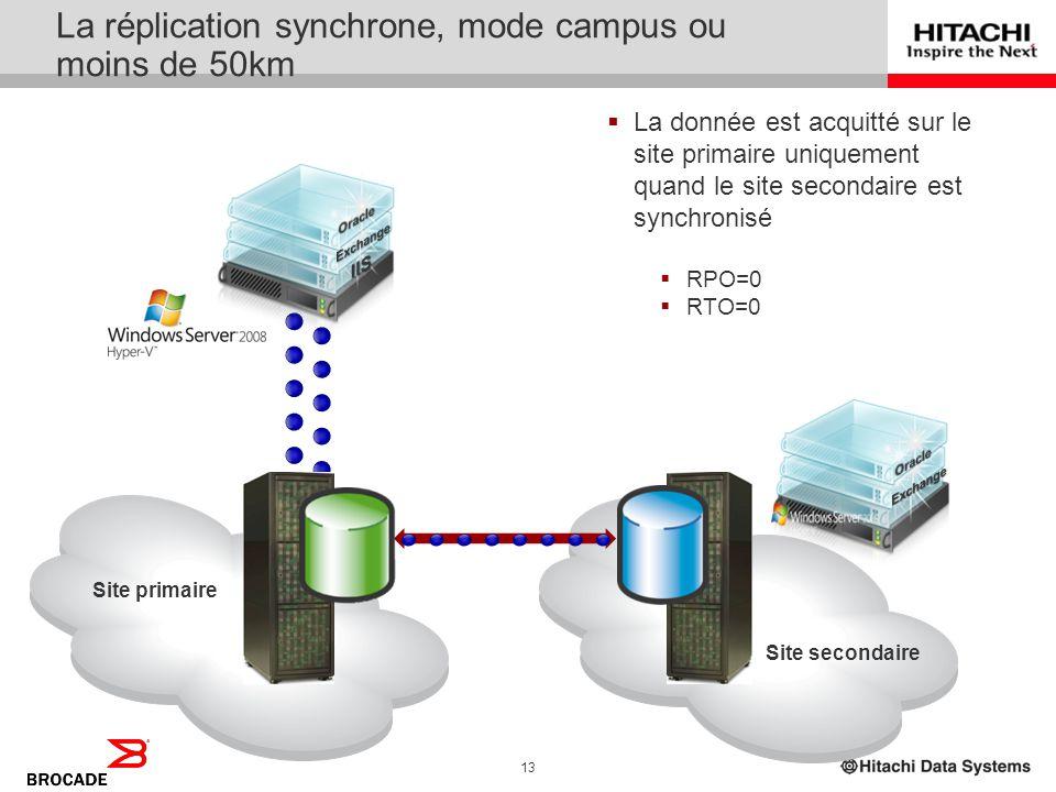 12 Hitachi Storage Cluster pour Hyper-V Les composants d HITACHI STORAGE CLUSTER FOR HYPER-V Hitachi Hardware Hitachi Adaptable Modular Hitachi Univer