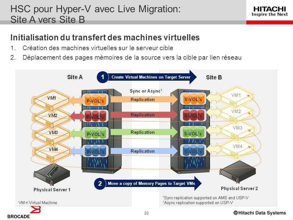 19 HSC pour Hyper-V avec Live Migration Une solution de PRA pour tous vos déploiements Windows : 1.Migration locale – entre serveurs physiques 2.Migra