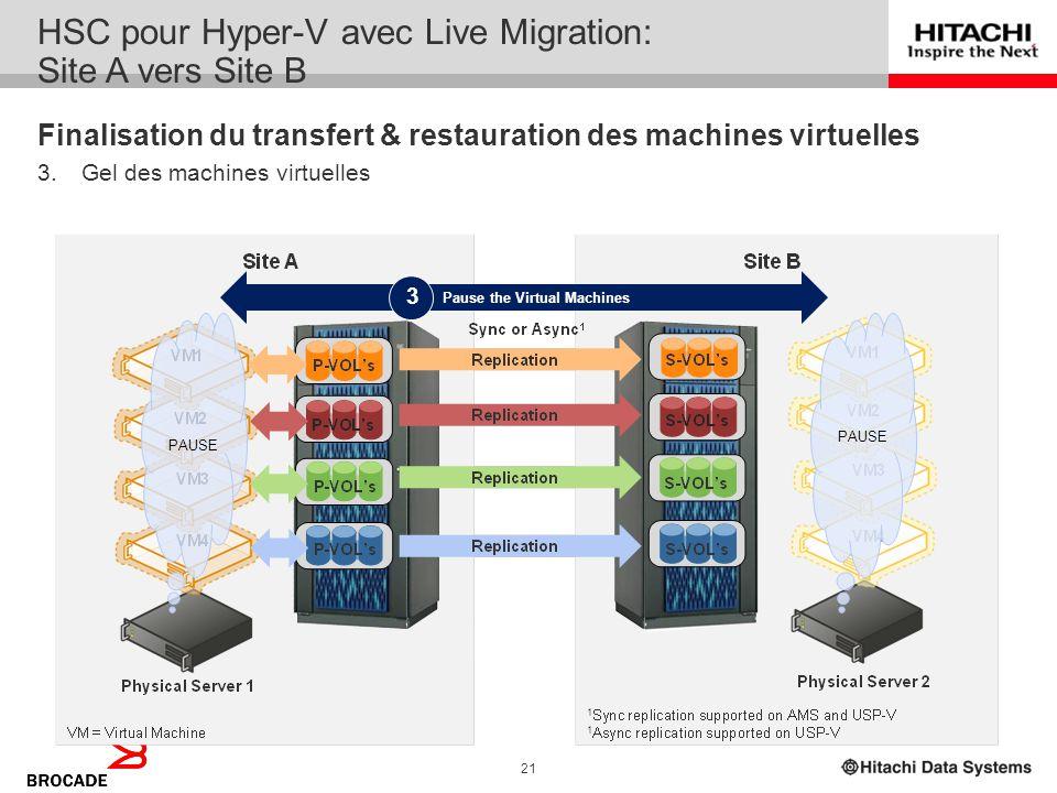 20 VM4 VM3 VM2 VM1 Move a copy of Memory Pages to Target VMs 2 Create Virtual Machines on Target Server 1 Initialisation du transfert des machines vir