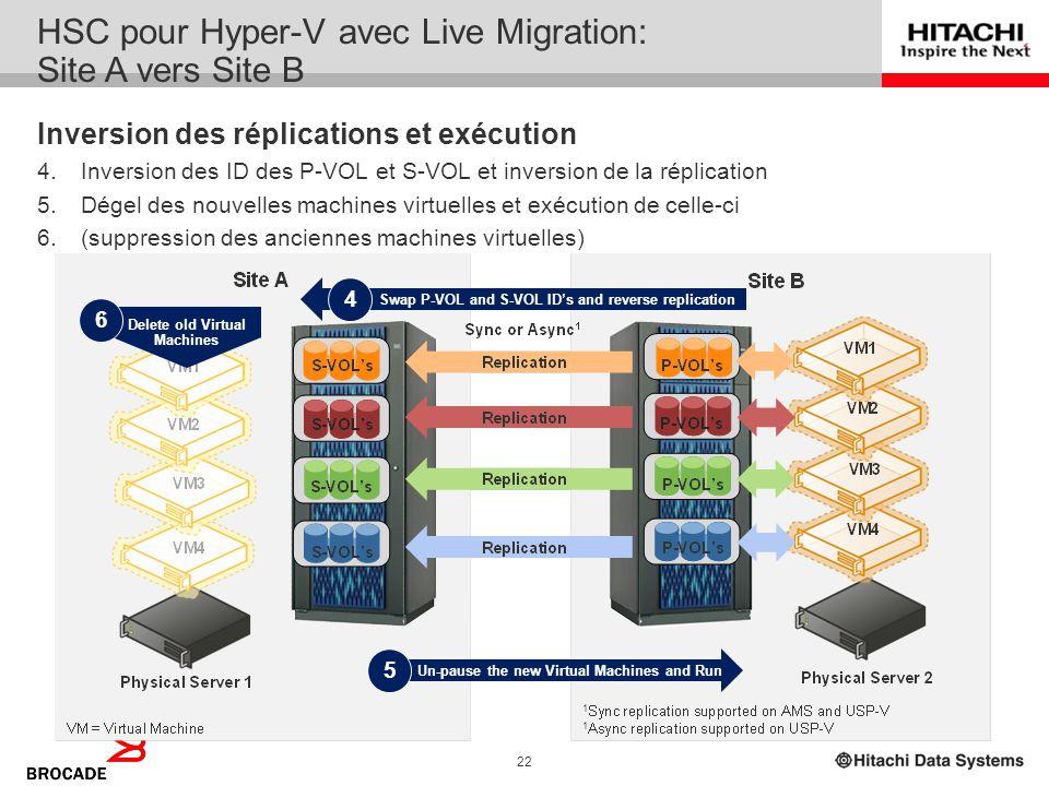 21 HSC pour Hyper-V avec Live Migration: Site A vers Site B Finalisation du transfert & restauration des machines virtuelles 3.Gel des machines virtue