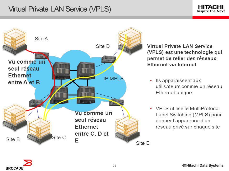 27 Hitachi et Brocade – Virtualisation de bout en bout Ilôt SAN HBA Brocade avec SAO Brocade DCX avec Adaptive Networking Hitachi USP-V/VM