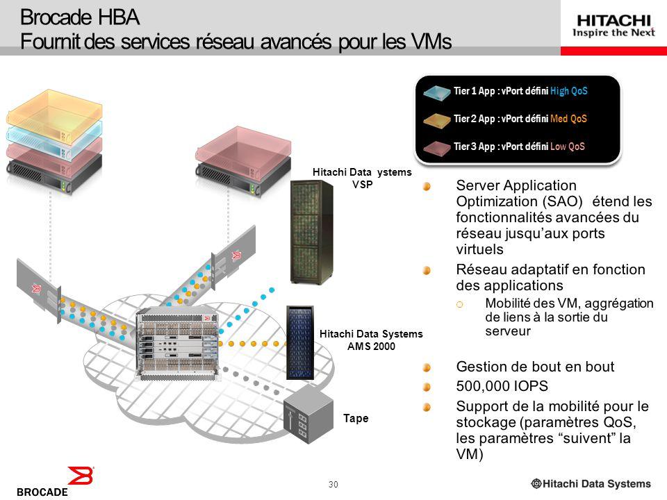 29 Fabric Optimisé de Bout en Bout Résilience des données pour le Data Center virtuel du futur Virtual Fabric Edge Site primaire Déploiement dun résea
