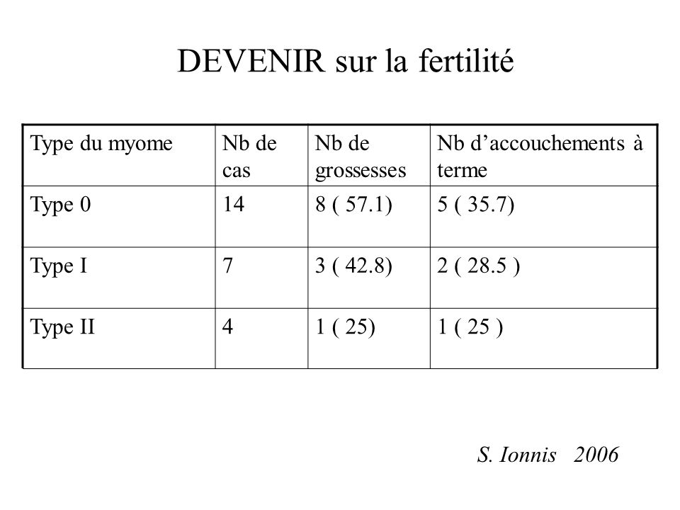 DEVENIR sur la fertilité Type du myomeNb de cas Nb de grossesses Nb daccouchements à terme Type 0148 ( 57.1)5 ( 35.7) Type I73 ( 42.8)2 ( 28.5 ) Type