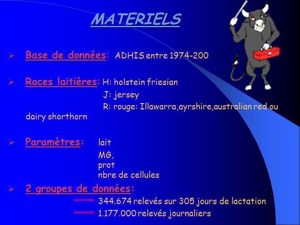 METHODES Variance Valeurs d élevages Paramètres de croisements Analyse statistique: