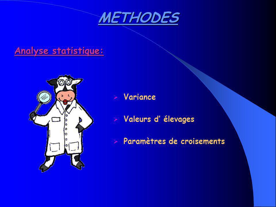 Paramètres analysés: M305: rendement de 305 J de lactation MTD: rendement /j F305: taux de MG sur 305 j FTD: taux de MG /j P305: taux de protéines sur 305 j PTD: taux de protéines /j SCS305: taux de cellules somatiques sur 305j SCSTD: taux de cellules somatiques /j