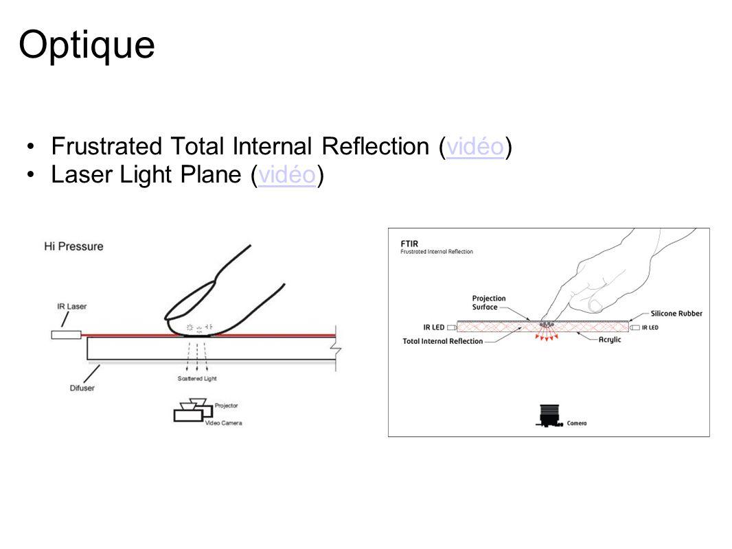 Autres technologies Surface acoustic wave (SAW) Électromagnétique Tangible Écrans tactiles holographiques (vidéo)vidéo