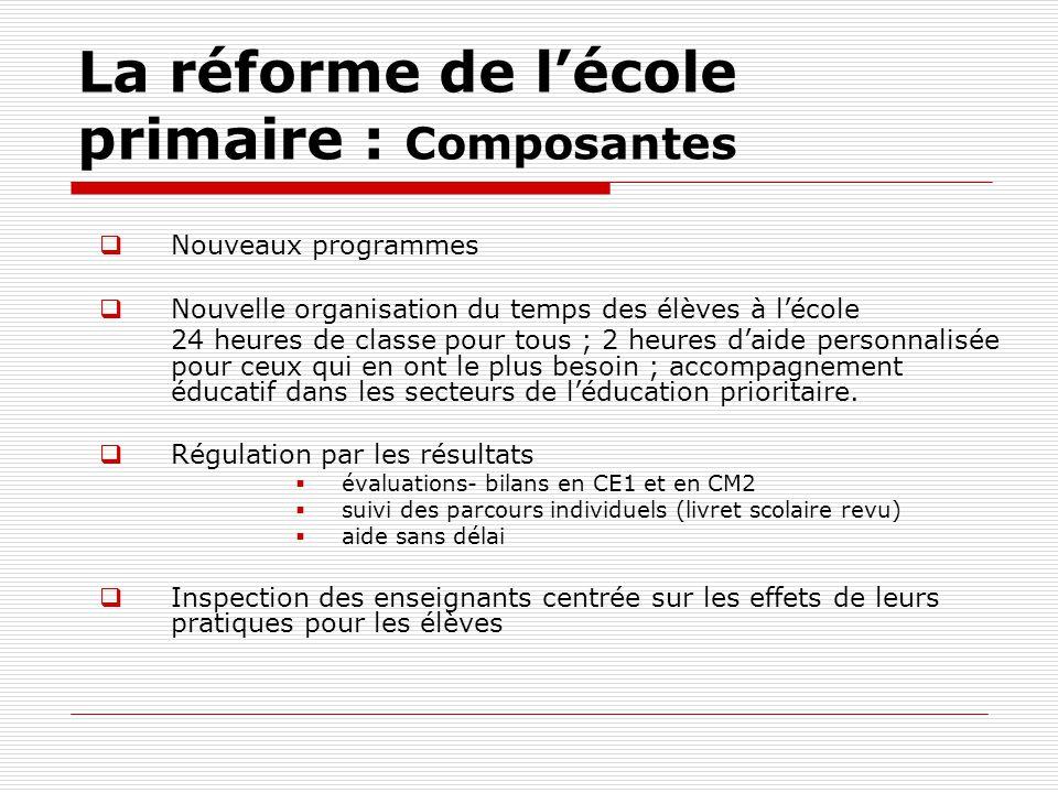 La réforme de lécole primaire : Composantes Nouveaux programmes Nouvelle organisation du temps des élèves à lécole 24 heures de classe pour tous ; 2 h