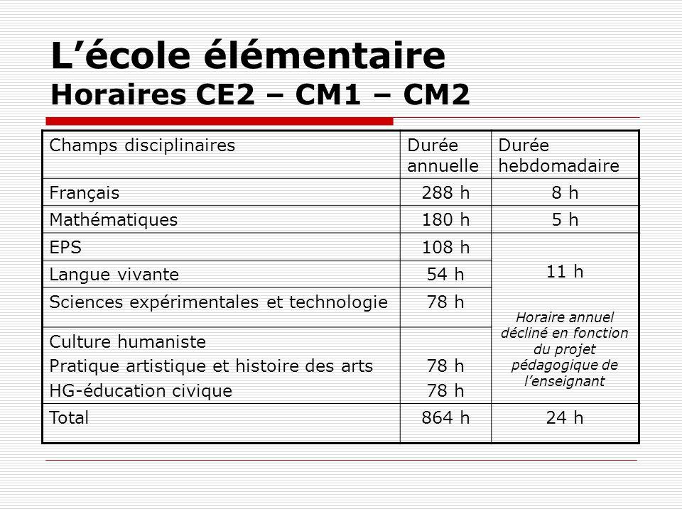 Lécole élémentaire Horaires CE2 – CM1 – CM2 Champs disciplinairesDurée annuelle Durée hebdomadaire Français288 h8 h Mathématiques180 h5 h EPS108 h 11