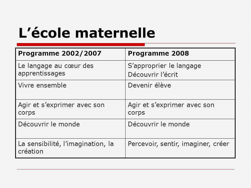 Lécole maternelle Programme 2002/2007Programme 2008 Le langage au cœur des apprentissages Sapproprier le langage Découvrir lécrit Vivre ensembleDeveni