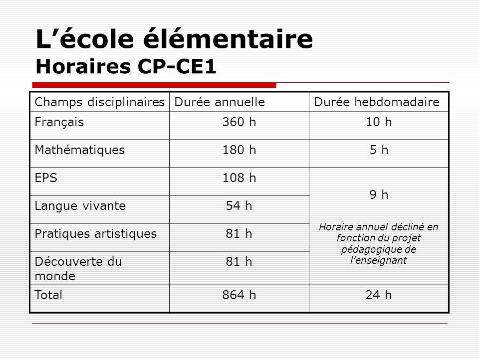 Lécole élémentaire Horaires CP-CE1 Champs disciplinairesDurée annuelleDurée hebdomadaire Français360 h10 h Mathématiques180 h5 h EPS108 h 9 h Horaire