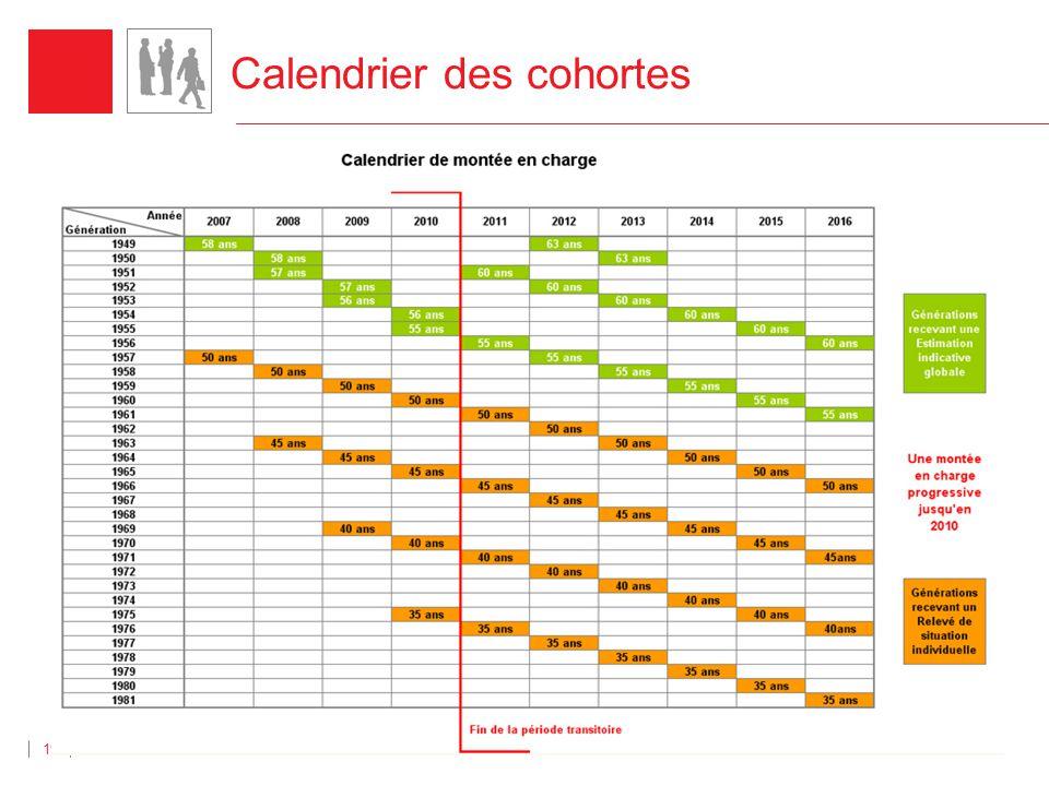 Direction des Retraites 19 Calendrier des cohortes