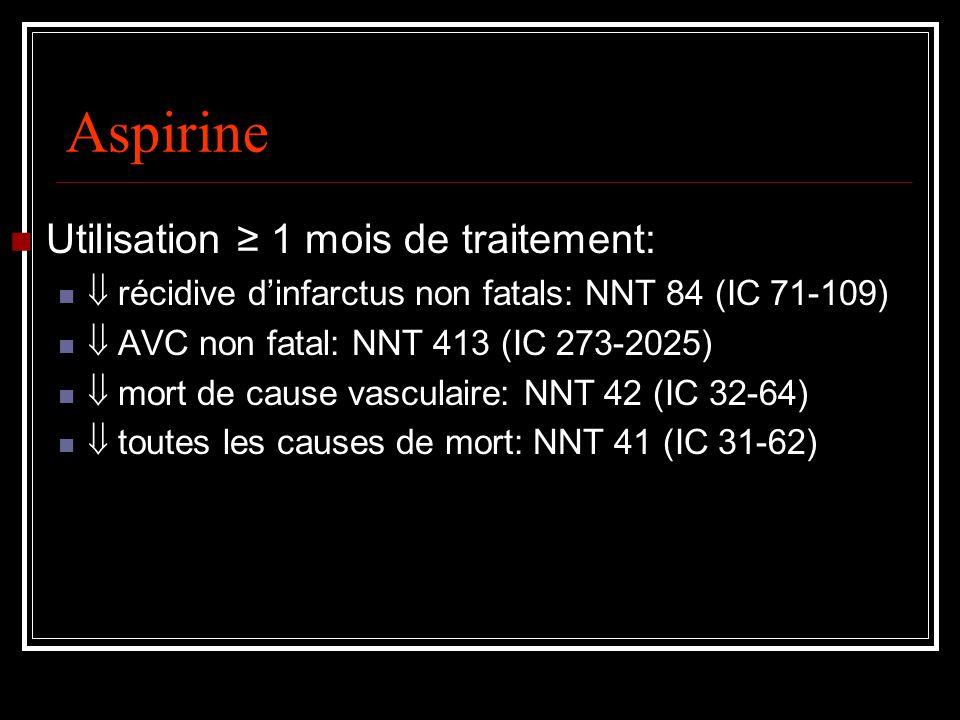 Aspirine Utilisation 1 mois de traitement: récidive dinfarctus non fatals: NNT 84 (IC 71-109) AVC non fatal: NNT 413 (IC 273-2025) mort de cause vasculaire: NNT 42 (IC 32-64) toutes les causes de mort: NNT 41 (IC 31-62)