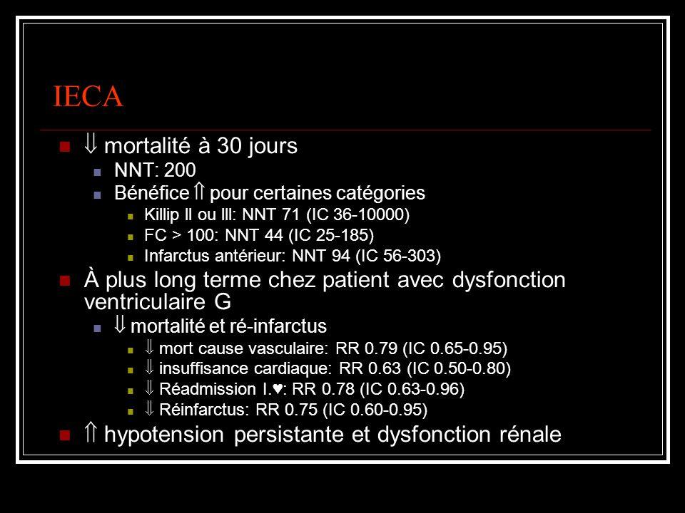 β-Bloqueurs + thrombolyse Précoce (iv puis oral) vs tardif (jour 6, po) ré-infarctus (NNT: 42) + douleur post-infarctus (NNT: 19) au jour 6 Études trop petites pour exclure mortalité Thrombolyse ou PTCA et dysfonction VG Carvedilol (4 à 6 semaines): mortalité (NNT: 33) et IM non fatal