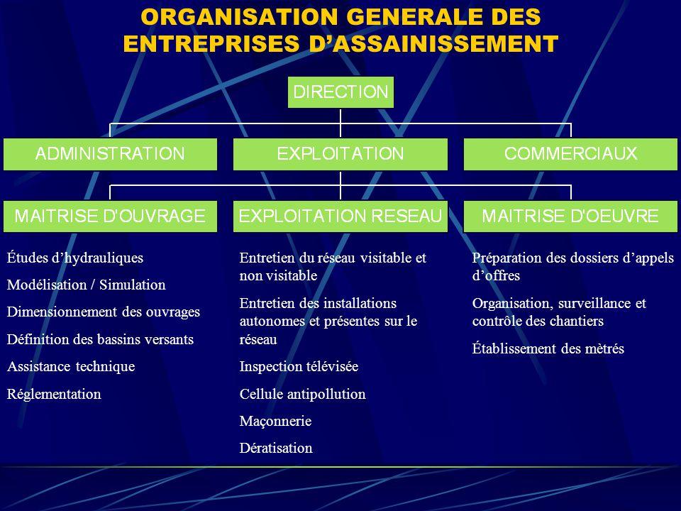 ORGANISATION GENERALE DES ENTREPRISES DASSAINISSEMENT Études dhydrauliques Modélisation / Simulation Dimensionnement des ouvrages Définition des bassi