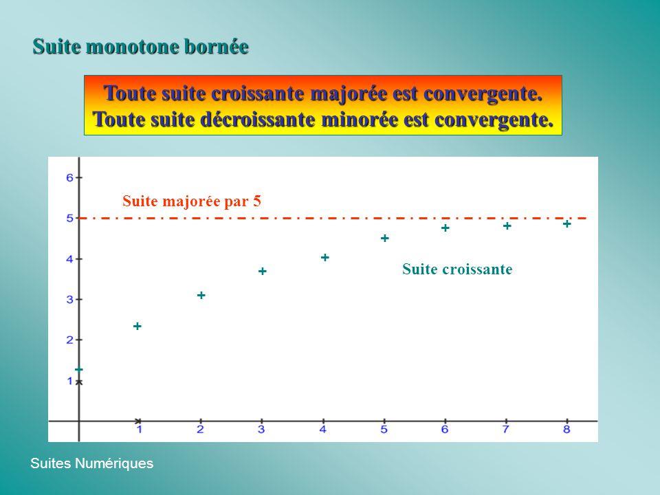 Suites Numériques Toute suite croissante majorée est convergente. Toute suite décroissante minorée est convergente. Suite monotone bornée + + + + + +