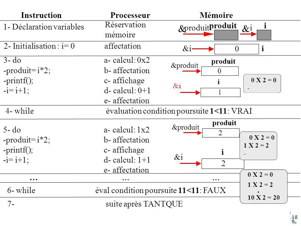 18 InstructionProcesseurMémoire 2- Initialisation : i= 0 affectation i&i 0 7- suite après TANTQUE 3- do a- calcul: 0x2 -produit= i*2; b- affectation -printf(); c- affichage -i= i+1; d- calcul: 0+1 e- affectation produit & 0 0 X 2 = 0 - 4- while évaluation condition poursuite 1<11: VRAI 5- do a- calcul: 1x2 -produit= i*2; b- affectation -printf(); c- affichage -i= i+1; d- calcul: 1+1 e- affectation produit & 2 i &i 2 0 X 2 = 0 1 X 2 = 2 - Réservation mémoire 1- Déclaration variables produit & i & i … … … 6- while éval condition poursuite 11<11: FAUX 0 X 2 = 0 1 X 2 = 2.