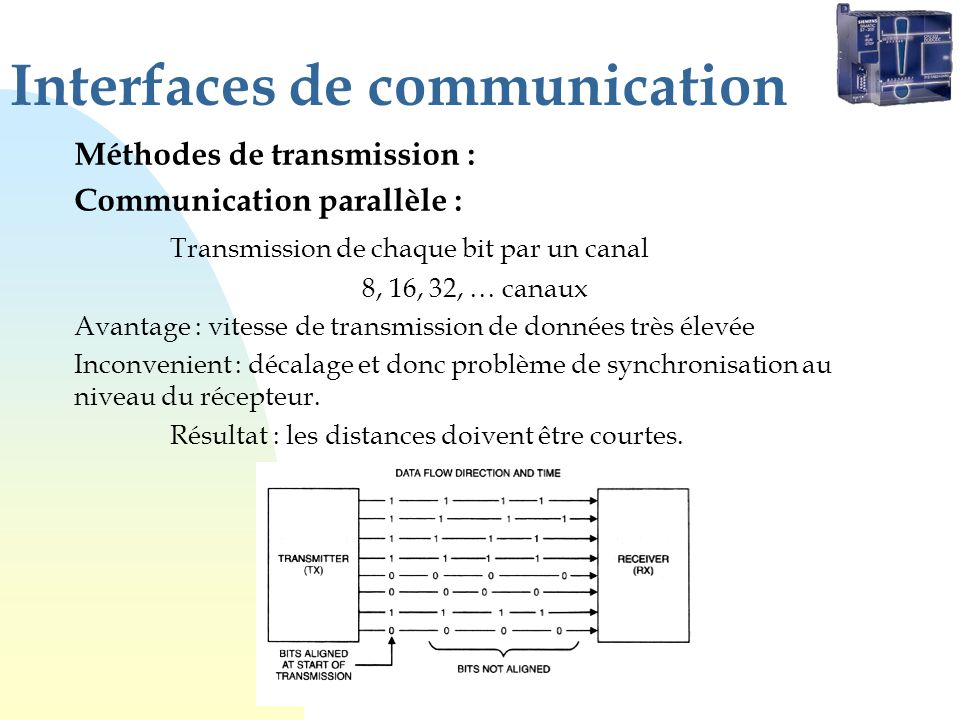Interfaces de communication Méthodes de transmission : Communication parallèle : Transmission de chaque bit par un canal 8, 16, 32, … canaux Avantage