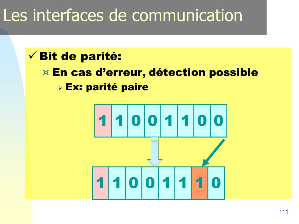 111 Bit de parité: ¤ En cas derreur, détection possible Ex: parité paire 1100110011001110 Les interfaces de communication