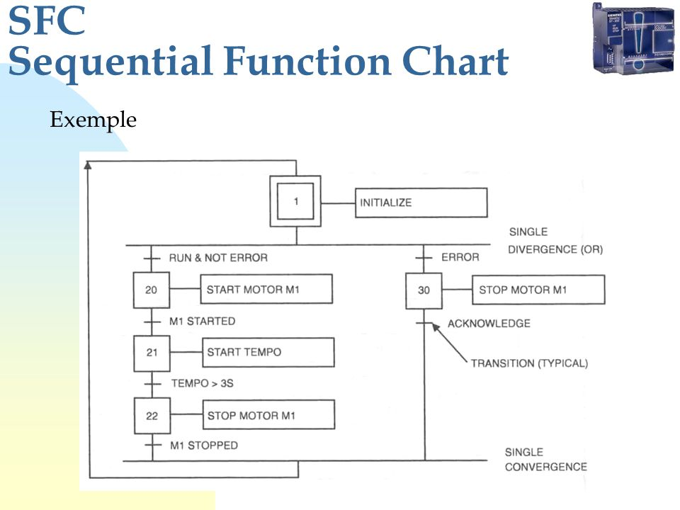 SFC Sequential Function Chart Exemple