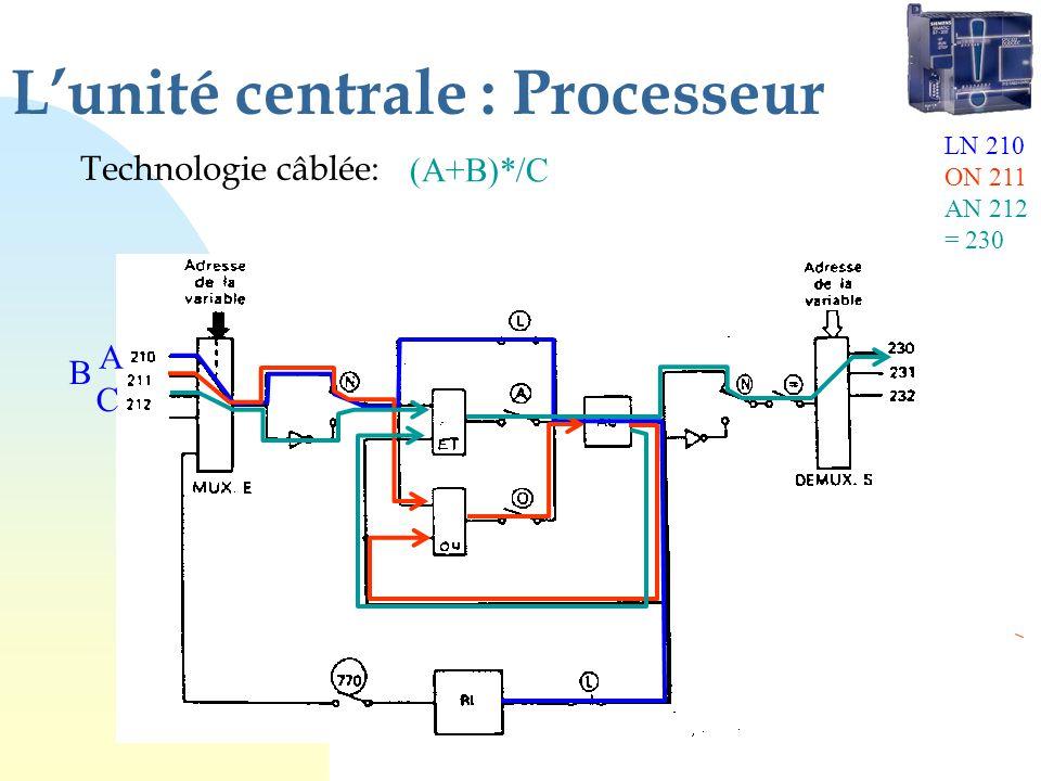 Lunité centrale : Processeur Technologie câblée: (A+B)*/C A B C LN 210 ON 211 AN 212 = 230