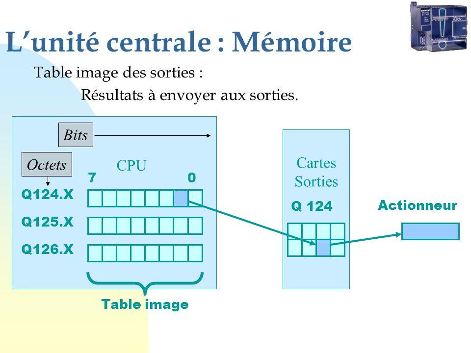 Lunité centrale : Mémoire Table image des sorties : Résultats à envoyer aux sorties. CPU Q124.X Q125.X Q126.X 7 0 Cartes Sorties Q 124 Actionneur Tabl