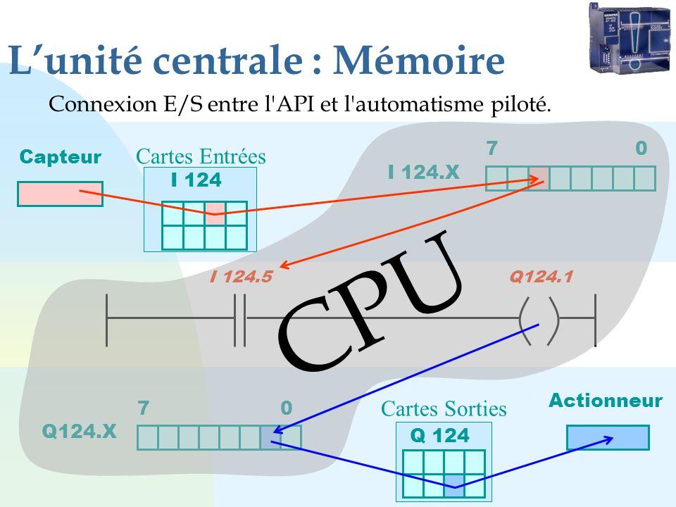 Lunité centrale : Mémoire Connexion E/S entre l'API et l'automatisme piloté. Cartes Entrées Cartes Sorties Q 124 Actionneur Q124.X 7 0 I 124.X 7 0 I 1