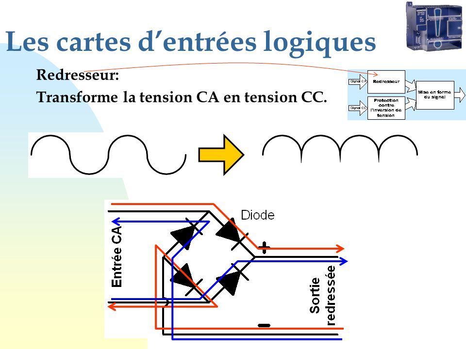 Les cartes dentrées logiques Redresseur: Transforme la tension CA en tension CC.