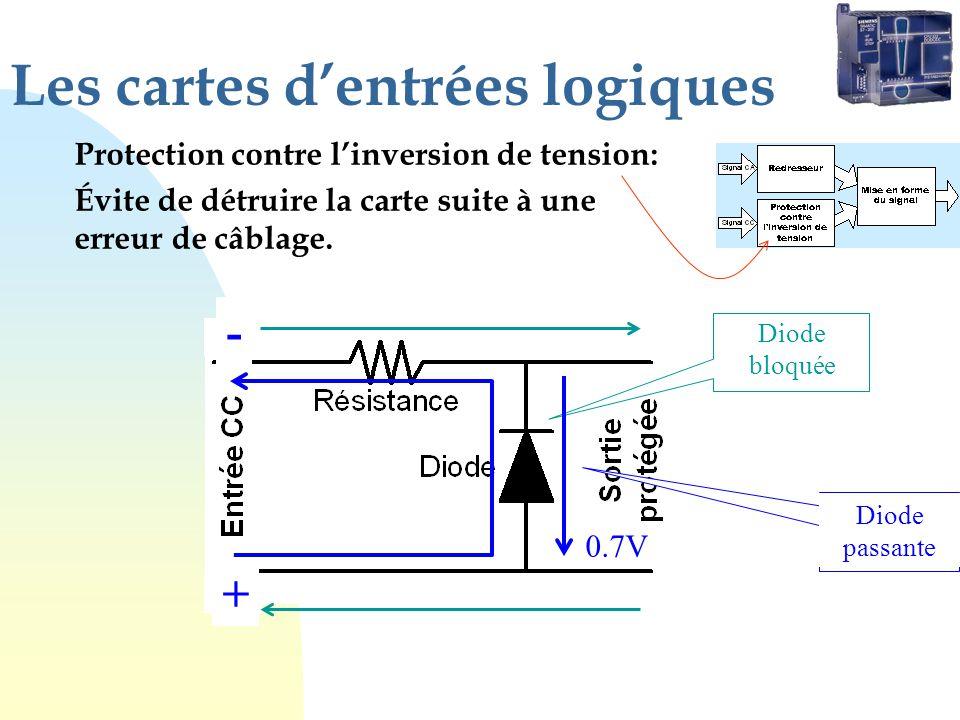 Les cartes dentrées logiques Protection contre linversion de tension: Évite de détruire la carte suite à une erreur de câblage. + - Diode bloquée - +