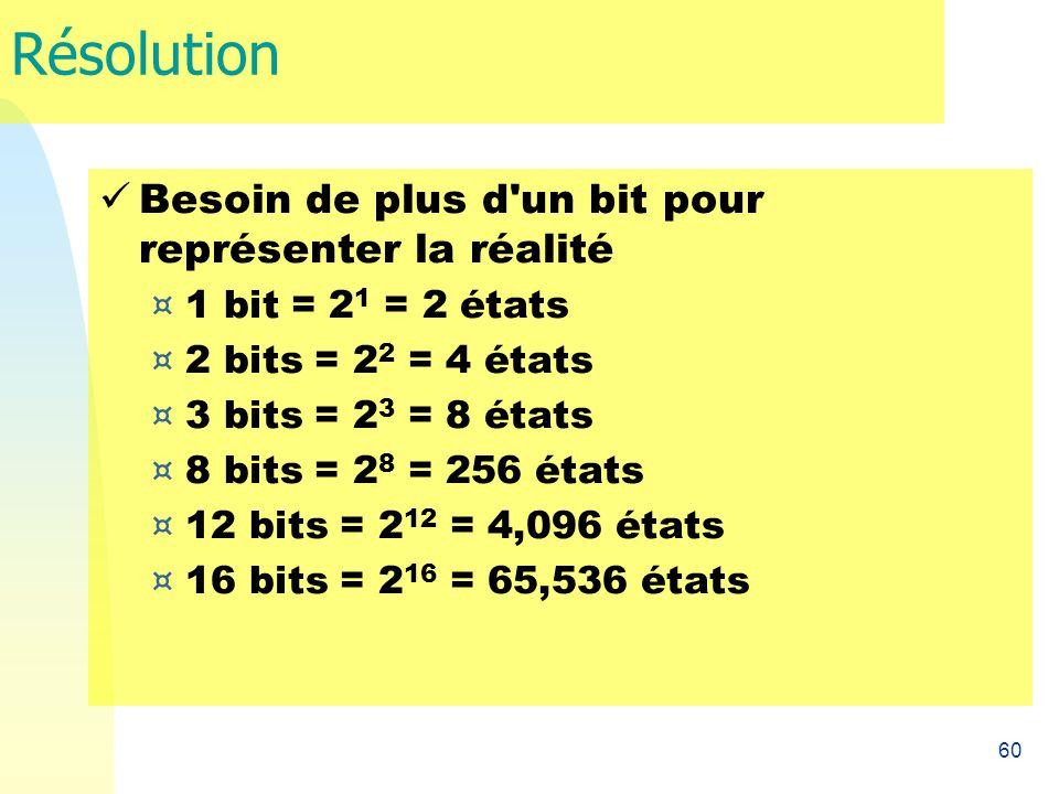 60 Résolution Besoin de plus d'un bit pour représenter la réalité ¤ 1 bit = 2 1 = 2 états ¤ 2 bits = 2 2 = 4 états ¤ 3 bits = 2 3 = 8 états ¤ 8 bits =