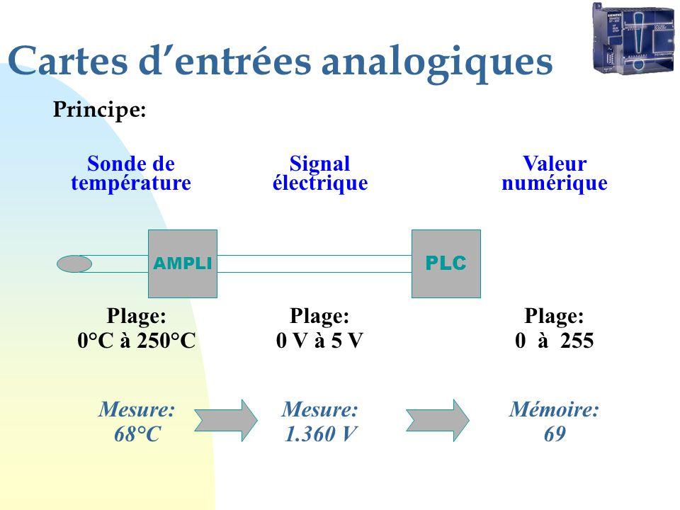Cartes dentrées analogiques Principe: AMPLI Sonde de température Plage: 0°C à 250°C PLC Plage: 0 V à 5 V Signal électrique Plage: 0 à 255 Valeur numér