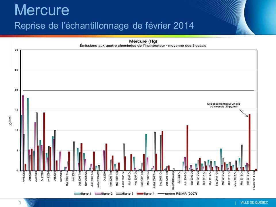 1 VILLE DE QUÉBEC Mercure Reprise de léchantillonnage de février 2014