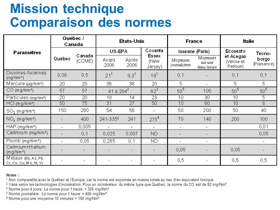 Mission technique Comparaison des normes Notes : 1 Non comparable avec le Québec et lEurope, car la norme est exprimée en masse totale au lieu den équivalent toxique.