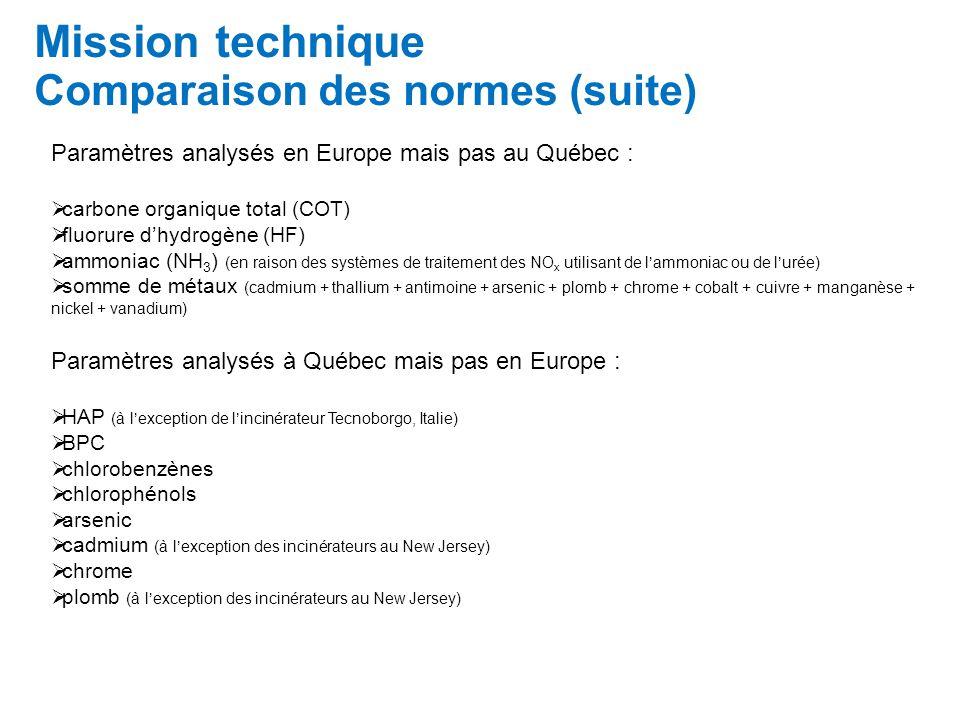 Mission technique Comparaison des normes (suite) Paramètres analysés en Europe mais pas au Québec : carbone organique total (COT) fluorure dhydrogène (HF) ammoniac (NH 3 ) (en raison des systèmes de traitement des NO x utilisant de lammoniac ou de lurée) somme de métaux (cadmium + thallium + antimoine + arsenic + plomb + chrome + cobalt + cuivre + manganèse + nickel + vanadium) Paramètres analysés à Québec mais pas en Europe : HAP (à lexception de lincinérateur Tecnoborgo, Italie) BPC chlorobenzènes chlorophénols arsenic cadmium (à lexception des incinérateurs au New Jersey) chrome plomb (à lexception des incinérateurs au New Jersey)