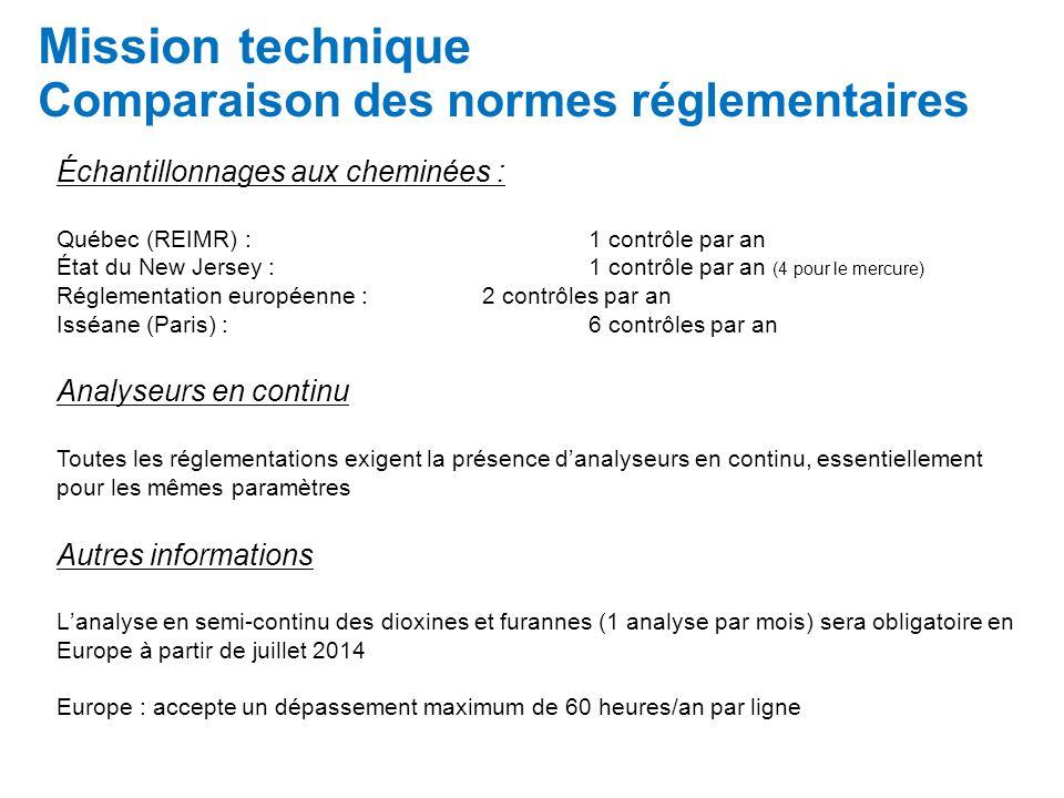 Mission technique Comparaison des normes réglementaires Échantillonnages aux cheminées : Québec (REIMR) :1 contrôle par an État du New Jersey :1 contrôle par an (4 pour le mercure) Réglementation européenne :2 contrôles par an Isséane (Paris) :6 contrôles par an Analyseurs en continu Toutes les réglementations exigent la présence danalyseurs en continu, essentiellement pour les mêmes paramètres Autres informations Lanalyse en semi-continu des dioxines et furannes (1 analyse par mois) sera obligatoire en Europe à partir de juillet 2014 Europe : accepte un dépassement maximum de 60 heures/an par ligne