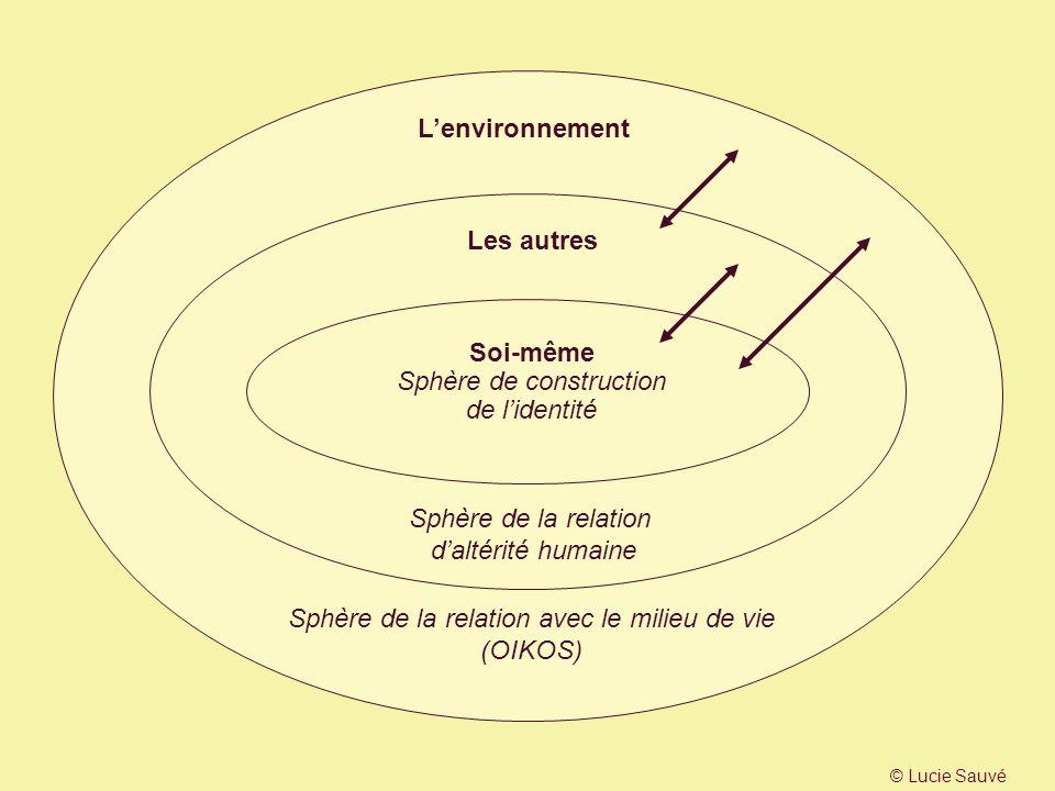 Lenvironnement Les autres Soi-même Sphère de construction de lidentité Sphère de la relation daltérité humaine Sphère de la relation avec le milieu de