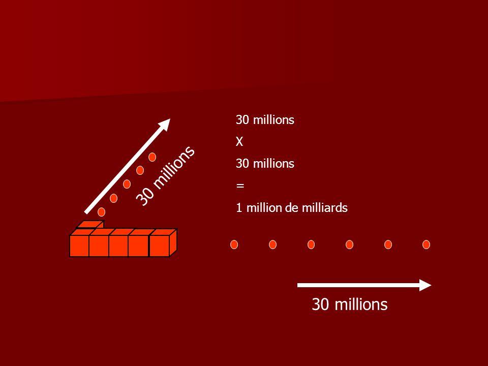 30 millions 3 0 m i l l i o n s X 30 millions = 1 million de milliards
