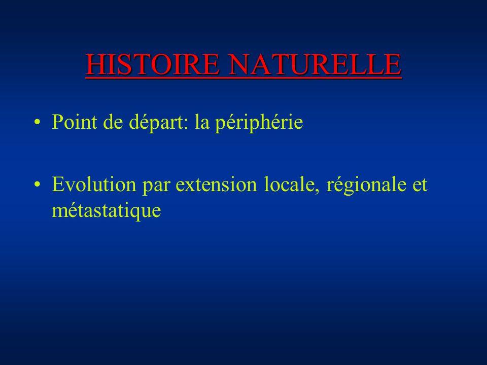 HISTOIRE NATURELLE Point de départ: la périphérie Evolution par extension locale, régionale et métastatique