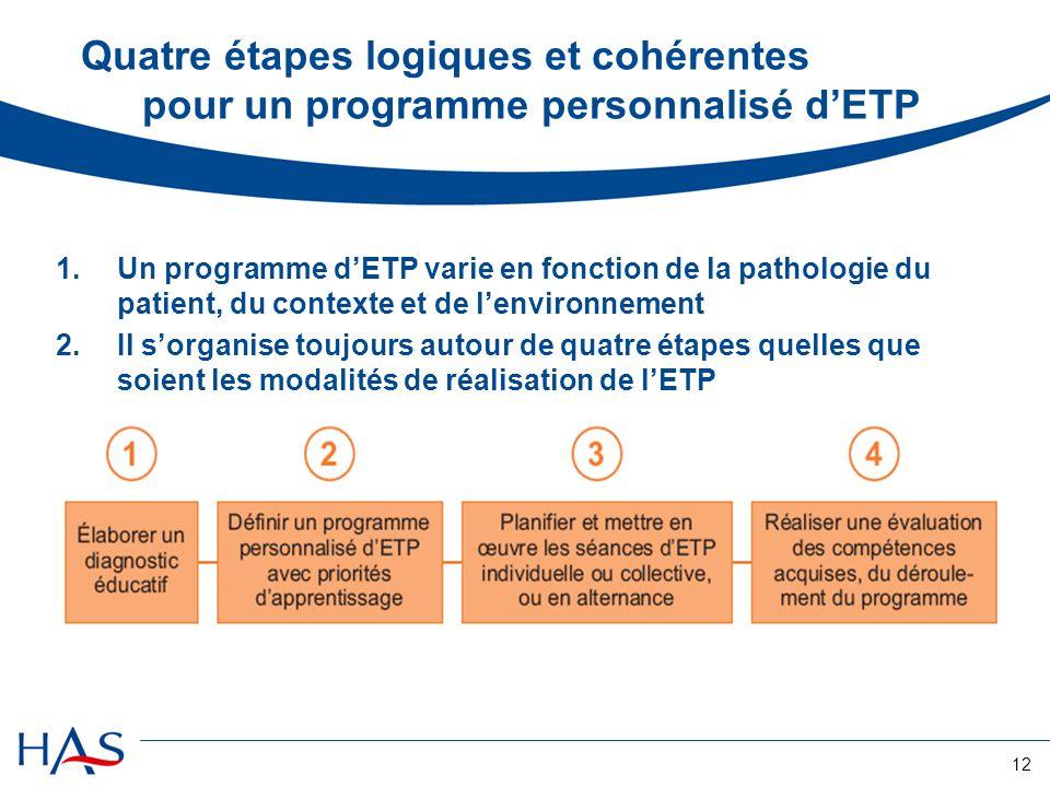 12 Quatre étapes logiques et cohérentes pour un programme personnalisé dETP 1.Un programme dETP varie en fonction de la pathologie du patient, du cont