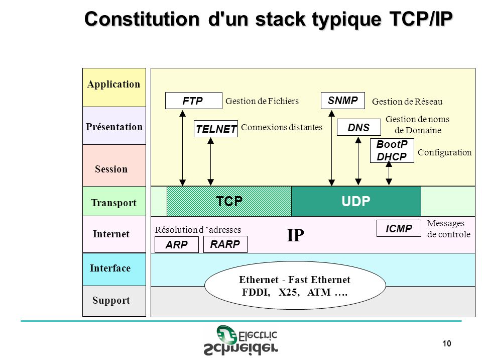 10 Constitution d un stack typique TCP/IP Application Présentation Session Transport Internet Interface Support TCP Ethernet - Fast Ethernet FDDI, X25, ATM ….