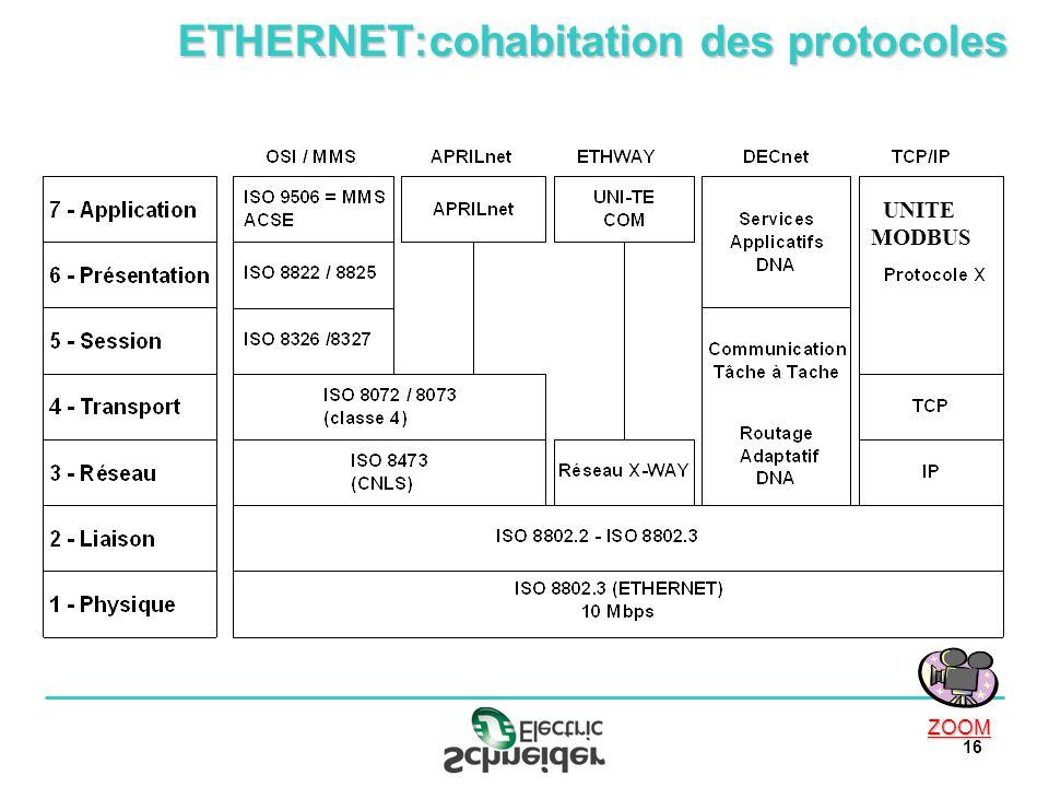 16 ETHERNET:cohabitation des protocoles UNITE MODBUS ZOOM