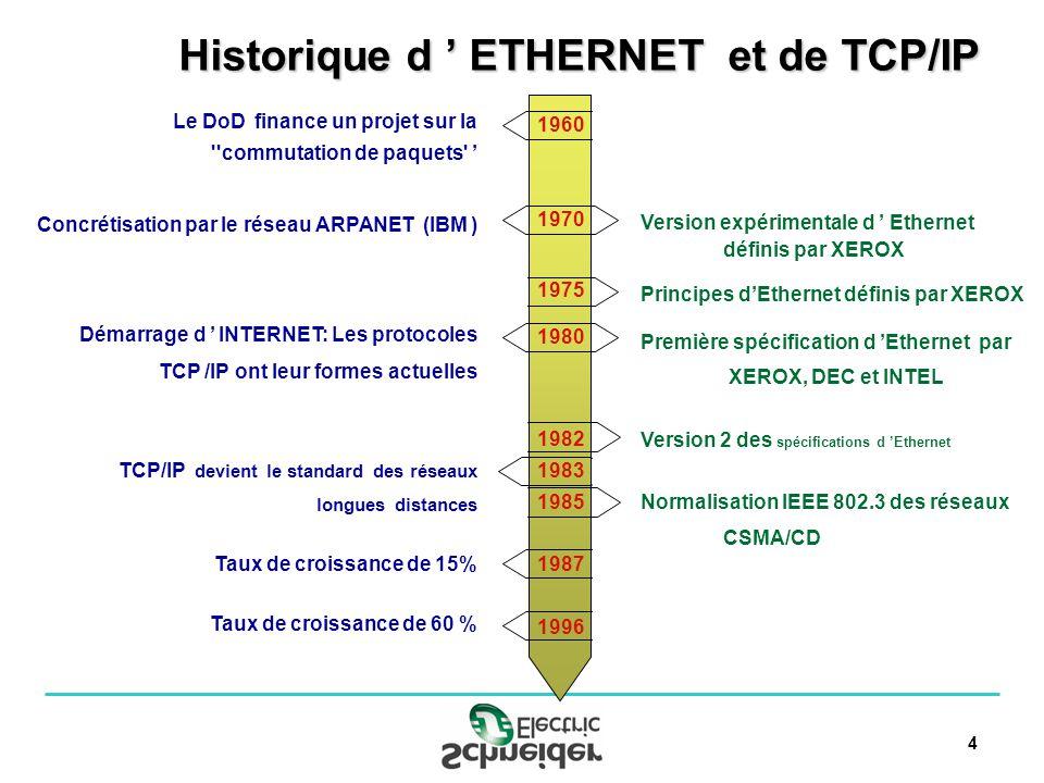 25 Nouveaux services Gestion de la bande passante Ethernet Messagerie I/O Scanning Global Data Gestion Réseau & Web Gestion de la bande passante