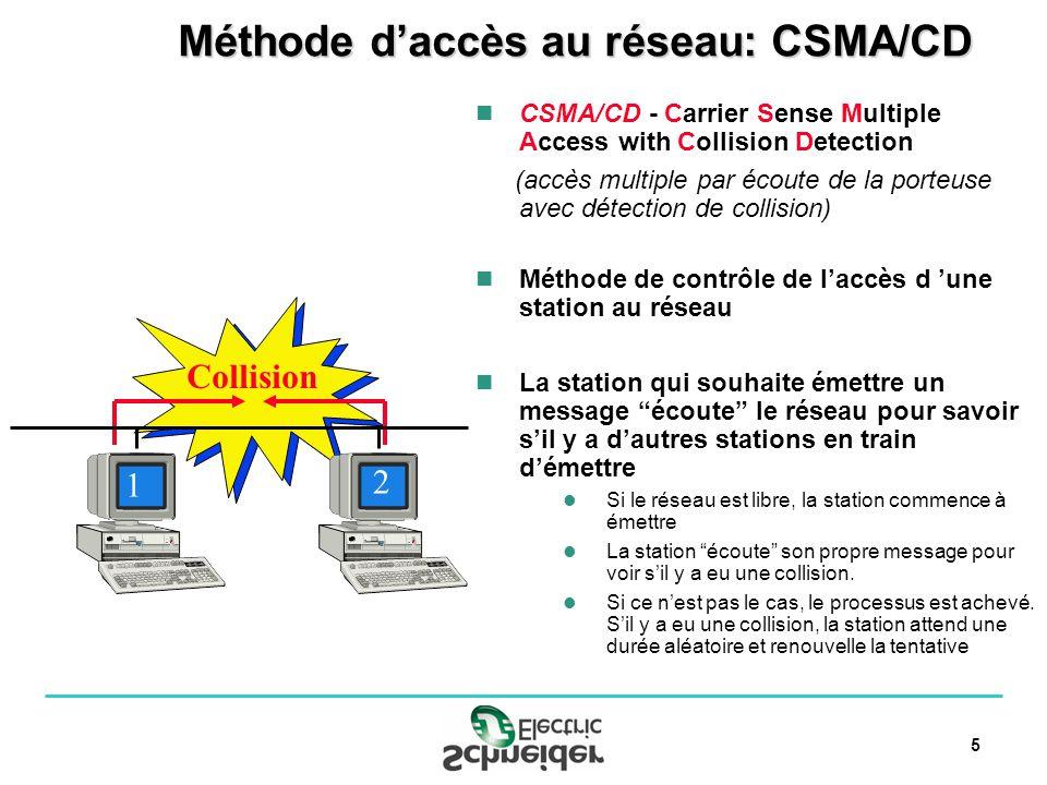 6 Domaine de collision Un réseau CSMA/CD dans lequel il se produit une collision si deux stations émettent en même temps Un Switch multiport crée des domaines de collisions séparés