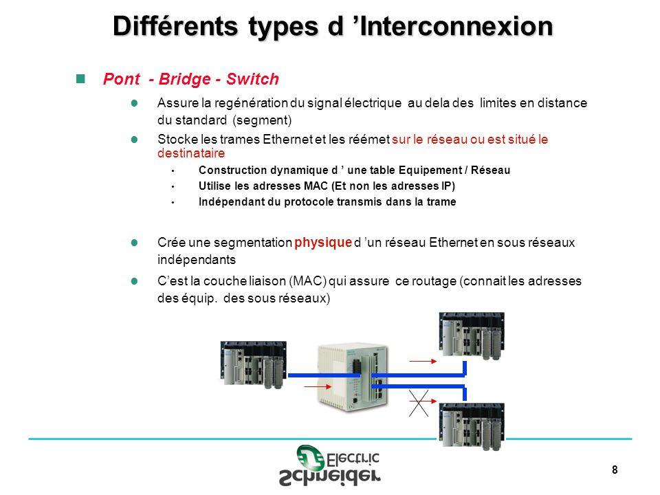 8 Pont - Bridge - Switch Assure la regénération du signal électrique au dela des limites en distance du standard (segment) Stocke les trames Ethernet et les réémet sur le réseau ou est situé le destinataire Construction dynamique d une table Equipement / Réseau Utilise les adresses MAC (Et non les adresses IP) Indépendant du protocole transmis dans la trame Crée une segmentation physique d un réseau Ethernet en sous réseaux indépendants Cest la couche liaison (MAC) qui assure ce routage (connait les adresses des équip.