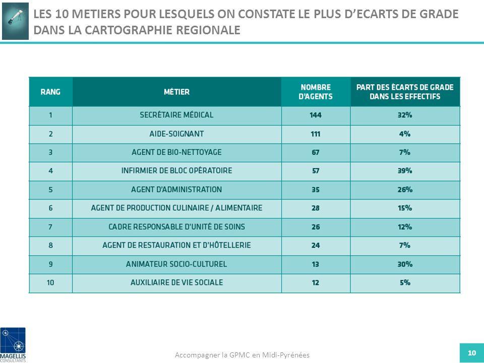 10 LES 10 METIERS POUR LESQUELS ON CONSTATE LE PLUS DECARTS DE GRADE DANS LA CARTOGRAPHIE REGIONALE Accompagner la GPMC en Midi-Pyrénées