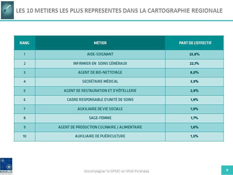 9 LES 10 METIERS LES PLUS REPRESENTES DANS LA CARTOGRAPHIE REGIONALE Accompagner la GPMC en Midi-Pyrénées